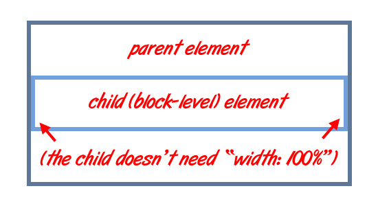 A Block-Level Element Expands Naturally