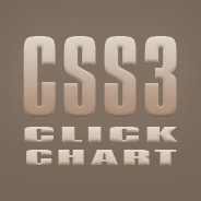 More Additions to the CSS3 Click Chart