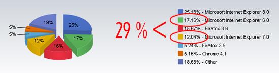 IE Usage Stats